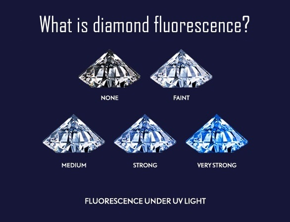 Diamond Fluorescence Under UV Light Chart