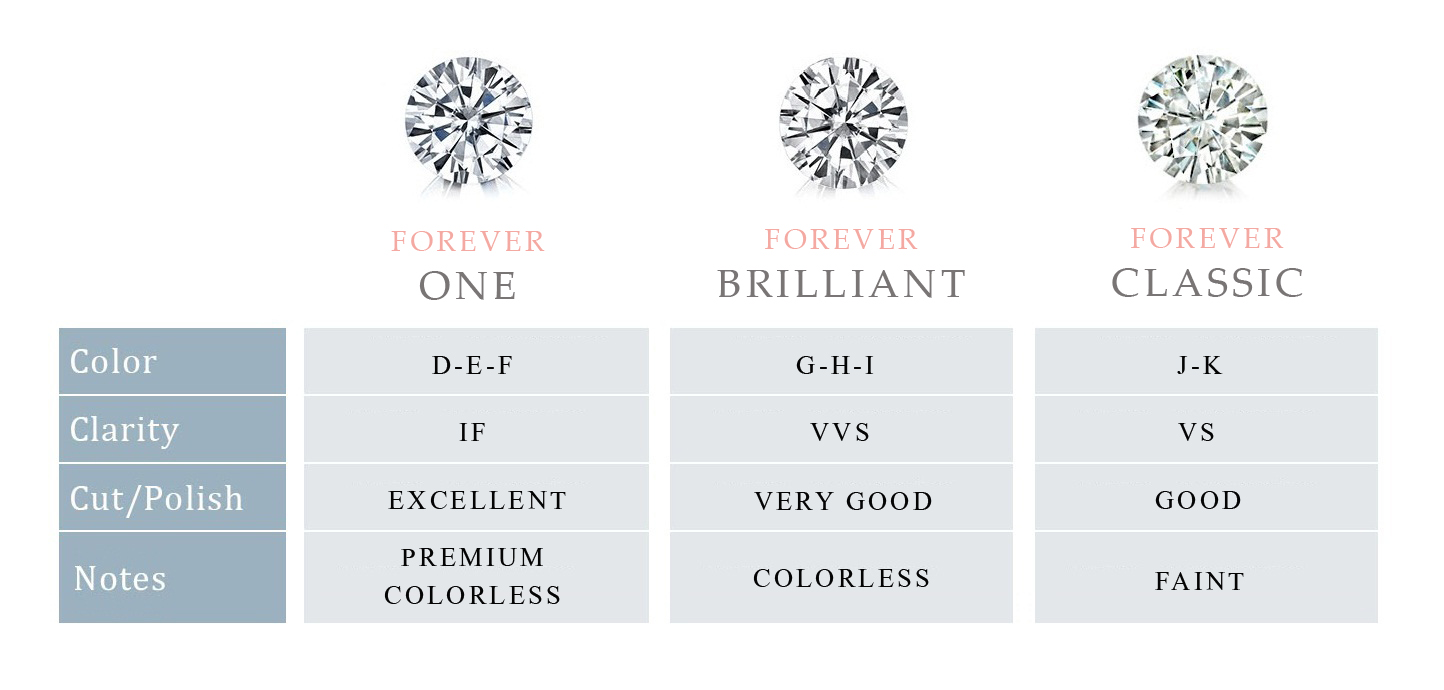 Moissanite Gemstone Forever One, Brilliant, Classic